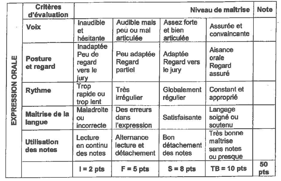 brevet  oral    pr u00e9sentation de l u0026 39  u00e9preuve  consignes